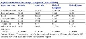 هزینه تحصیل