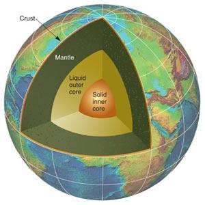 منابع مجموعه علوم زمین براساس دفترچه آزمون سال 96